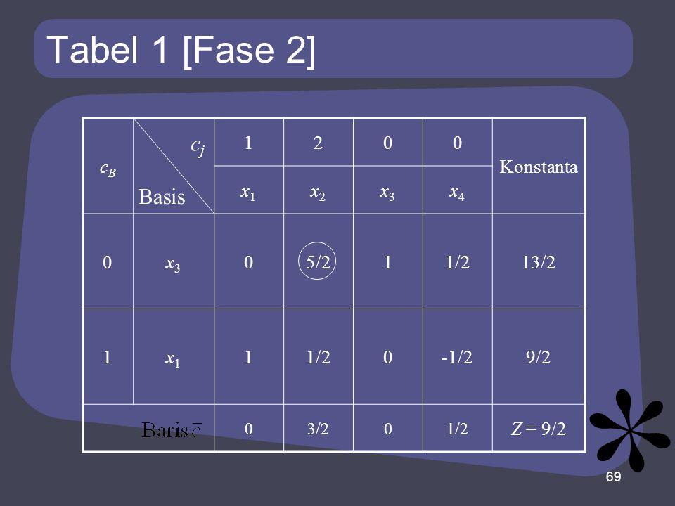 Tabel 1 [Fase 2] cj Basis cB 1 2 Konstanta x1 x2 x3 x4 5/2 1/2 13/2